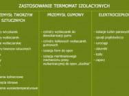 Termomaty izolacyjne do Wtryskarki/Wytłaczarki oraz izolacja głowicy