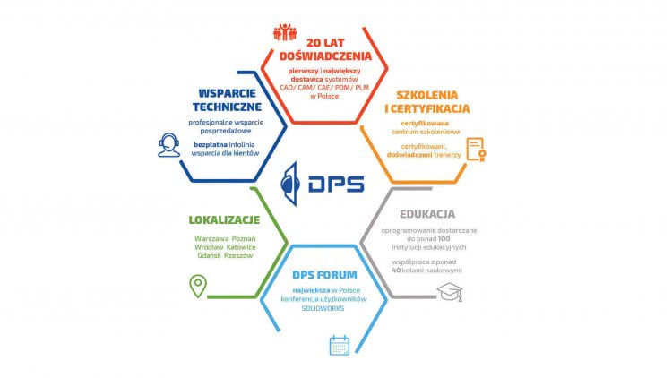 dps software