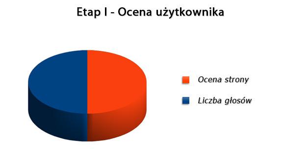 Wagi poszczególnych kryteriów w I etapie konkursu
