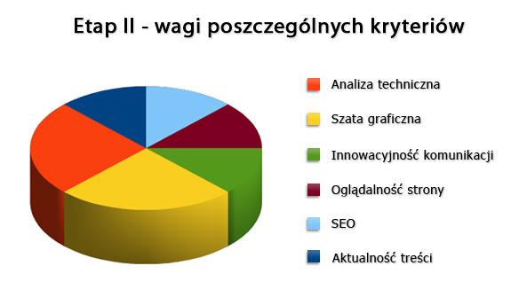 Wagi poszczególnych kryteriów w II etapie konkursu