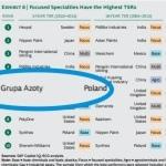 Grupa Azoty w prestiżowych rankingach firm chemicznych
