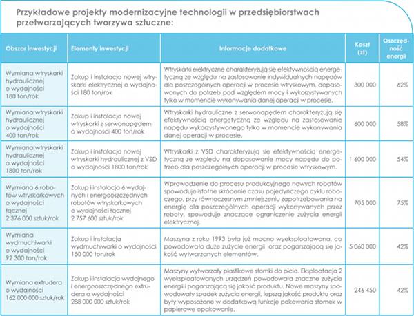 projekty modernizacji