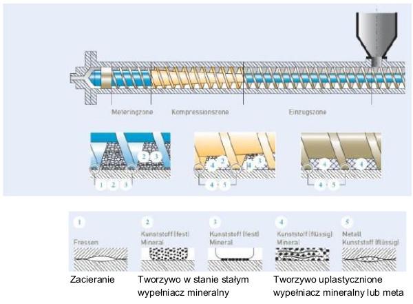 Rodzaje i mechanizmy zużycia występujące w przetwórstwie tworzyw