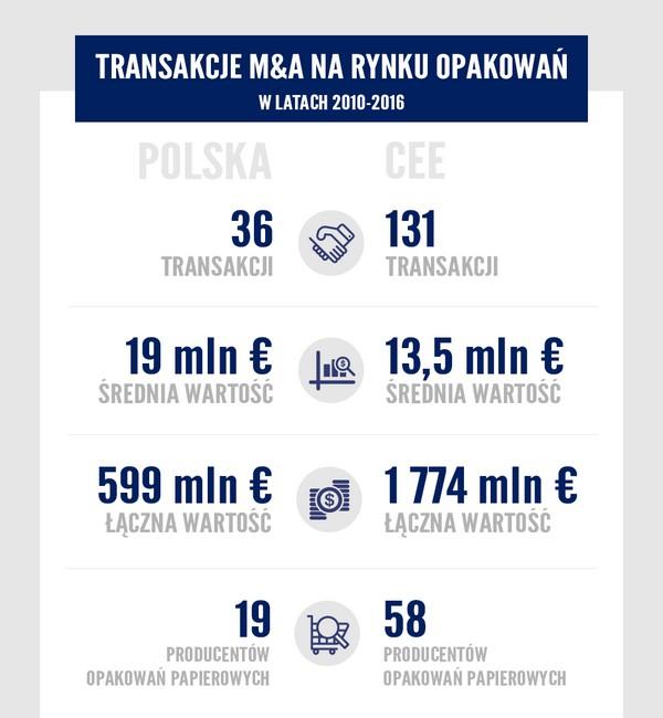 Rynek opakowań w Polsce