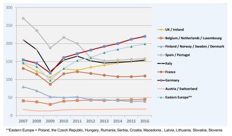 Development of composites market: Europe