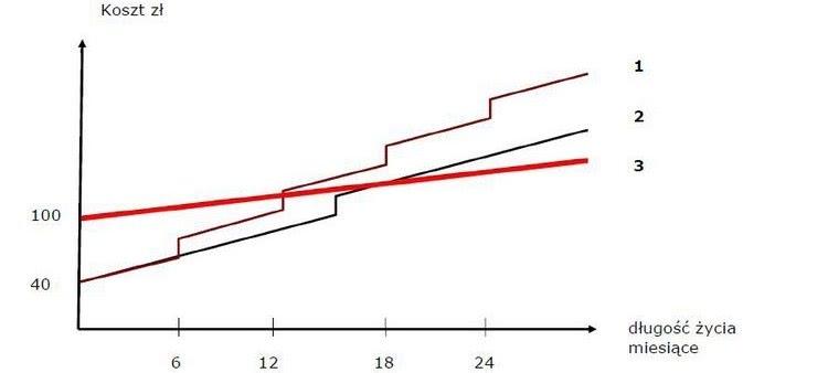 Wykres długości życia palet