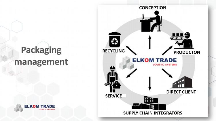 Packaging management scheme.