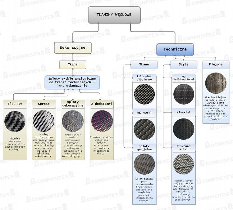 tkaniny węglowe