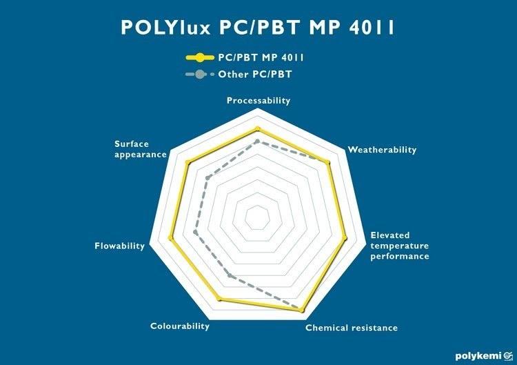 Porównanie Techniczne POLYlux PC-PBT