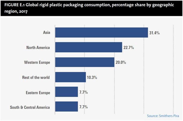 Global rigid plastic packaging consumption