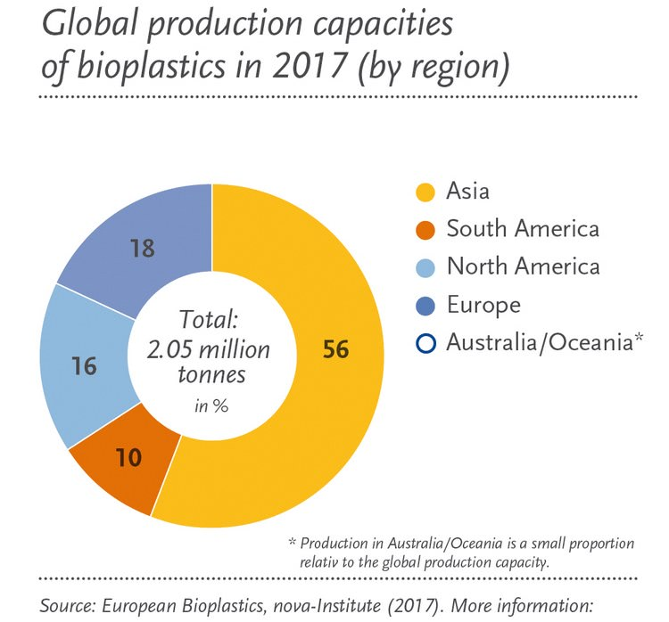 Global production capacities of bioplastics in 2017 by region