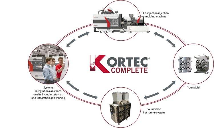 Kortec Complete