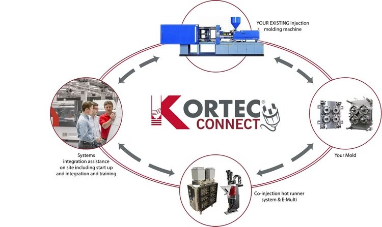 Kortec Connect