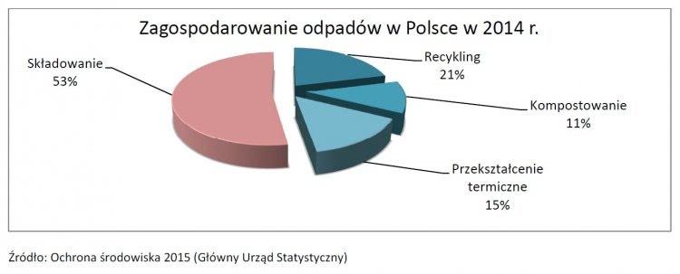 Zagospodarowanie odpadów w Polsce
