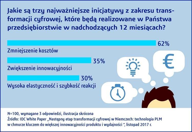 Inicjatywy w transformacji cyfrowej