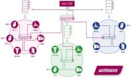 A major breakthrough: WITTMANN 4.0 Plug & Produce