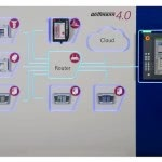 Industry 4.0 technologies and processes at the Plastpol 2018