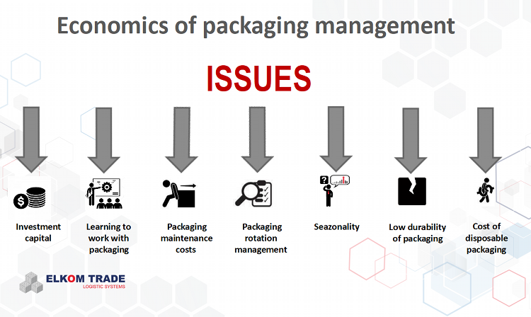 economics of packaging management