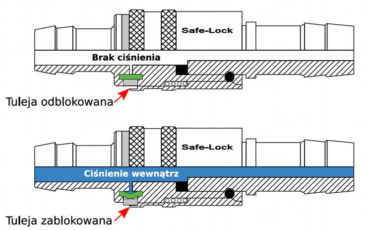 zasada działania safe lock