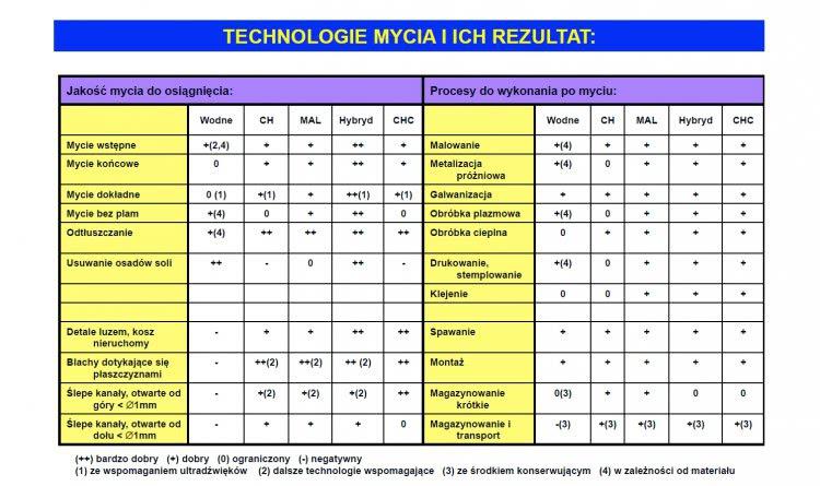 technologie mycia