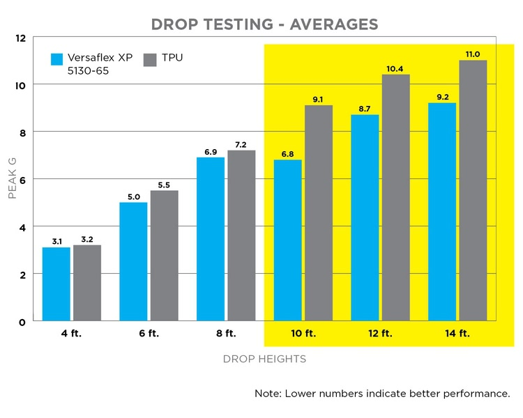 Drop Testing
