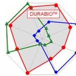 Durabio - ekologiczny filament do druku 3D