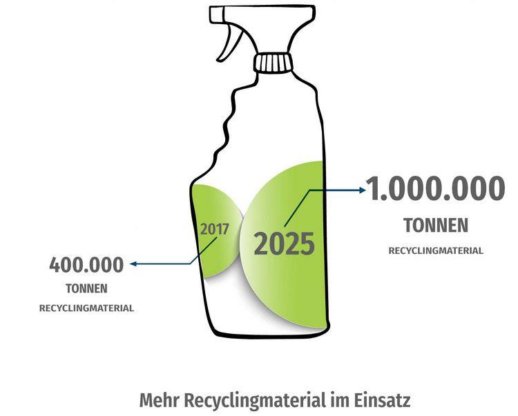 Mehr Recyclingmaterial im Einsatz