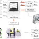 Projekt Hipermoulding: zmniejszenie czasu cyklu wtryskiwania