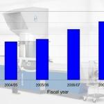 Erema's turnover climbs beyond 100 million euro mark