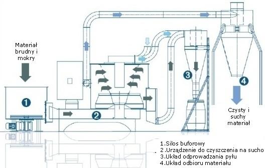 Instalacja czyszcząco - susząca do obróbki wstępnej tworzyw sztucznych