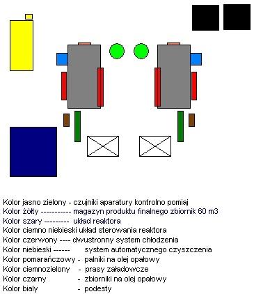 Technologia przetwarzania odpadów na komponent paliw płynnych firmy Akropos