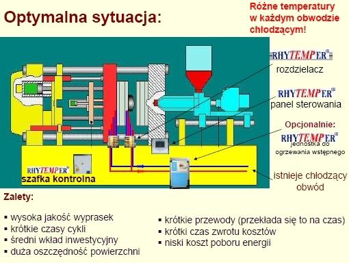 Znaczenie termostatowania form wtryskowych.