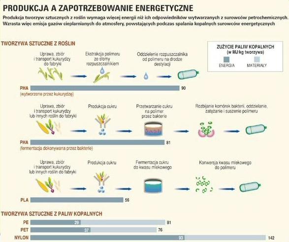 Zużycie energii z paliw kopalnych przy produkcji polimerów,  Źródło: Świat Nauki