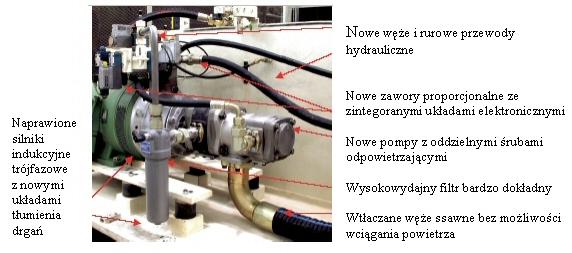 Przykład układu hydraulicznego zamontowanego na nowo w czterobarwnej maszynie firmy Krauss Maffei.