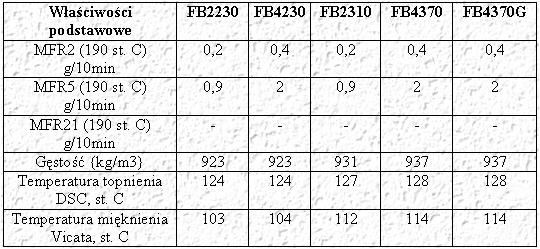 Produkty Borstar LLDPE o podwyższonych parametrach