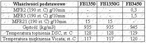 Produkty Borstar HDPE o podwyższonych parametrach
