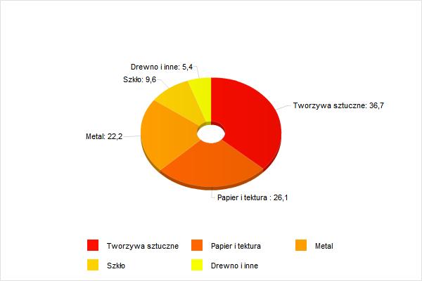 Struktura rynku opakowań w Polsce z punktu widzenia materiału konstrukcyjnego