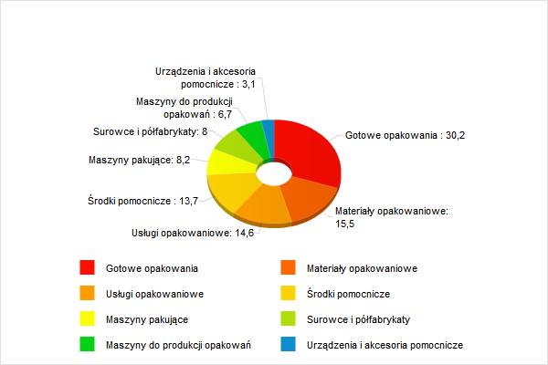 Struktura przemysłu opakowań uwzględniająca liczbę firm produkujących na rynek opakowań i świadczących usługi opakowaniowe