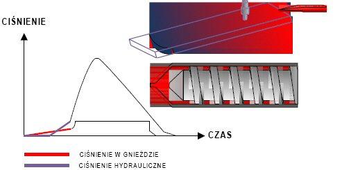 System kontrolno-pomiarowy w gnieździe formy redukuje poziom braków wewnętrznych