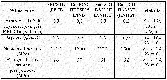 Porównanie rur elastycznych z termoplastów z rurami sztywnymi z materiałów tradycyjnych