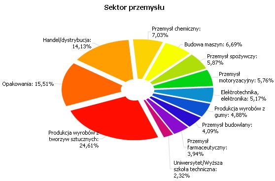 Sektor przemysłu Plastech.pl