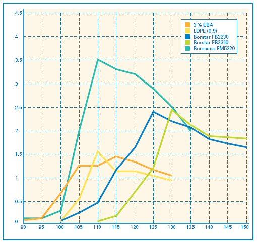 Własności użytkowe polietylenu Borstar w przetwarzaniu i gotowych wyrobach