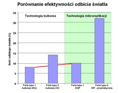 Porównanie efektywności odbicia światła dla folii