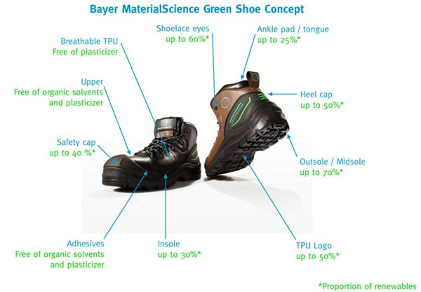 Bayer MaterialScience TPU Green Shoe