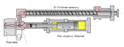 System Rotomat