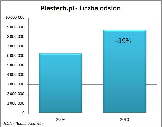 Liczba odsłon serwisu Plastech.pl