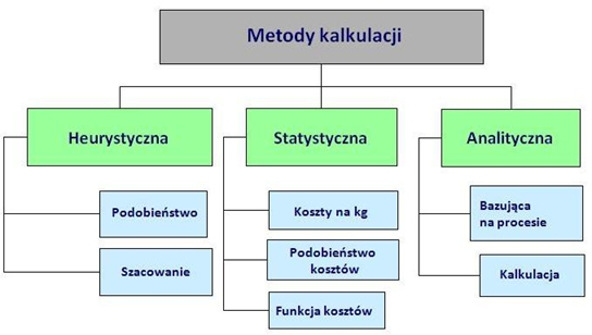 Metody kalkulacji form
