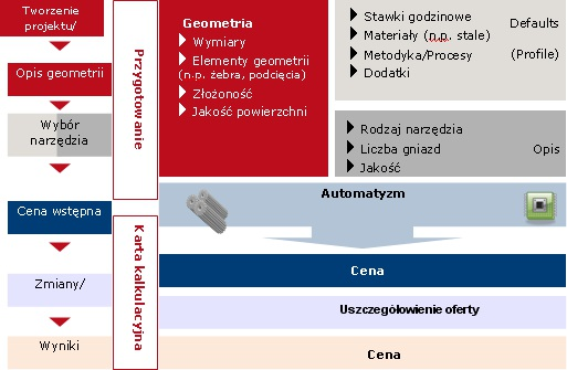 Ustrukturowane kroki procesowe