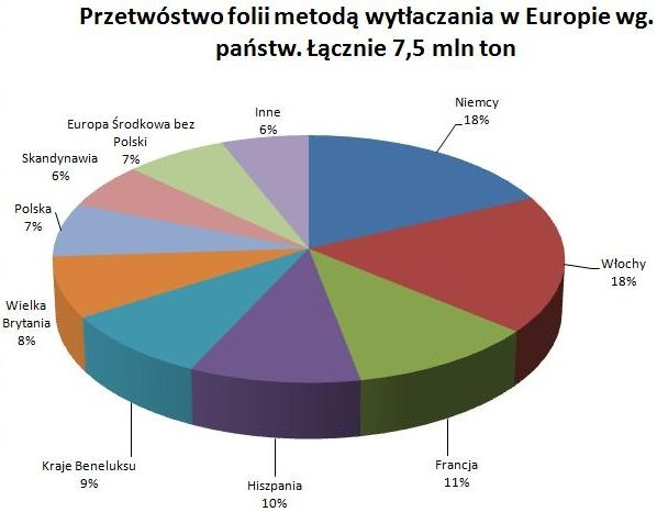 7,5 mln ton wytłaczanej w Europie folii