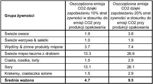 Emisji CO2  w produkcji materiałów opakowaniowych